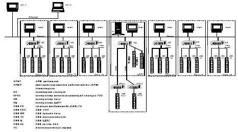 Структурная схема ПТК ИИС-1